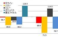 지난 1년 간의 카메라 판매 동향